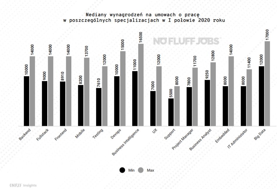 mediany wynagrodzeń umowa o pracę